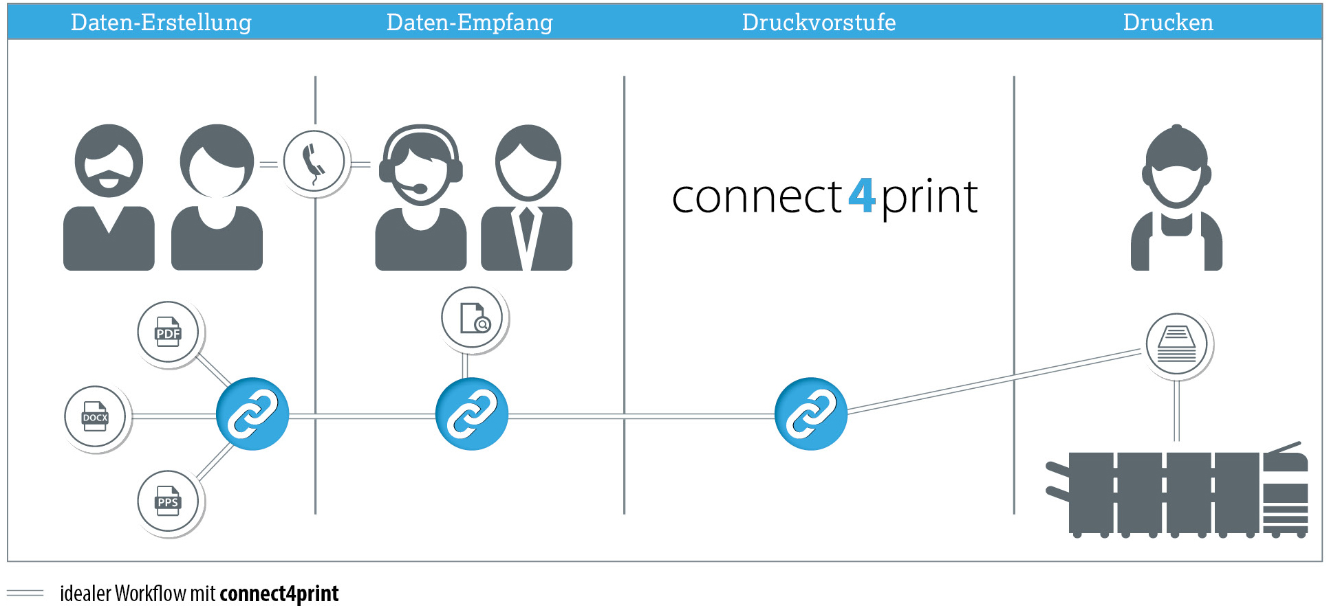 Idealer Workflow mit connect4print